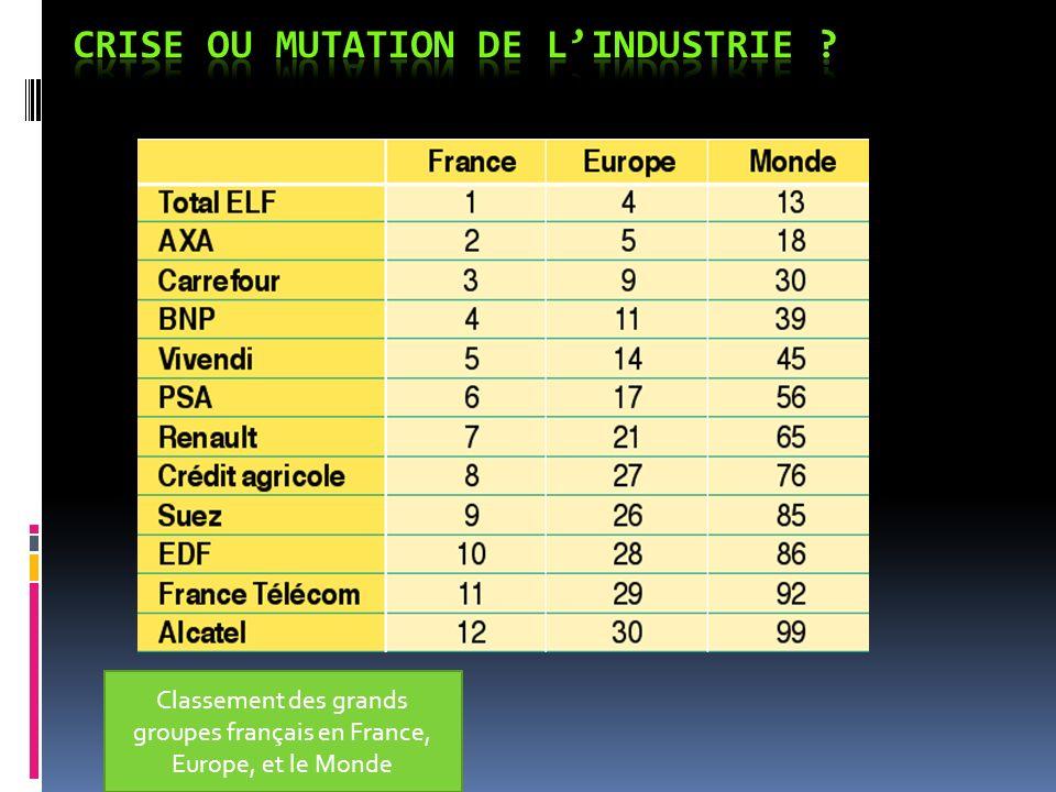 Classement des grands groupes français en France, Europe, et le Monde