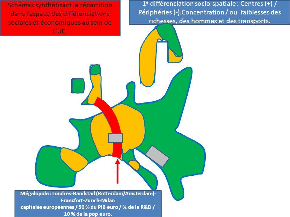 1 e différenciation socio-spatiale : Centres (+) / Périphéries (-).Concentration / ou faiblesses des richesses, des hommes et des transports. Mégalopo