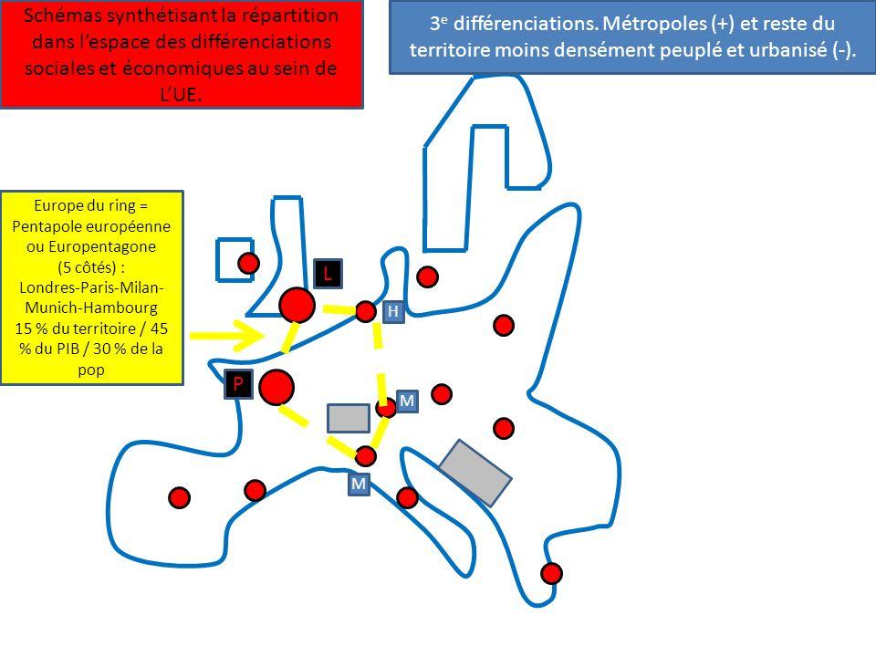 3 e différenciations. Métropoles (+) et reste du territoire moins densément peuplé et urbanisé (-). Schémas synthétisant la répartition dans lespace d