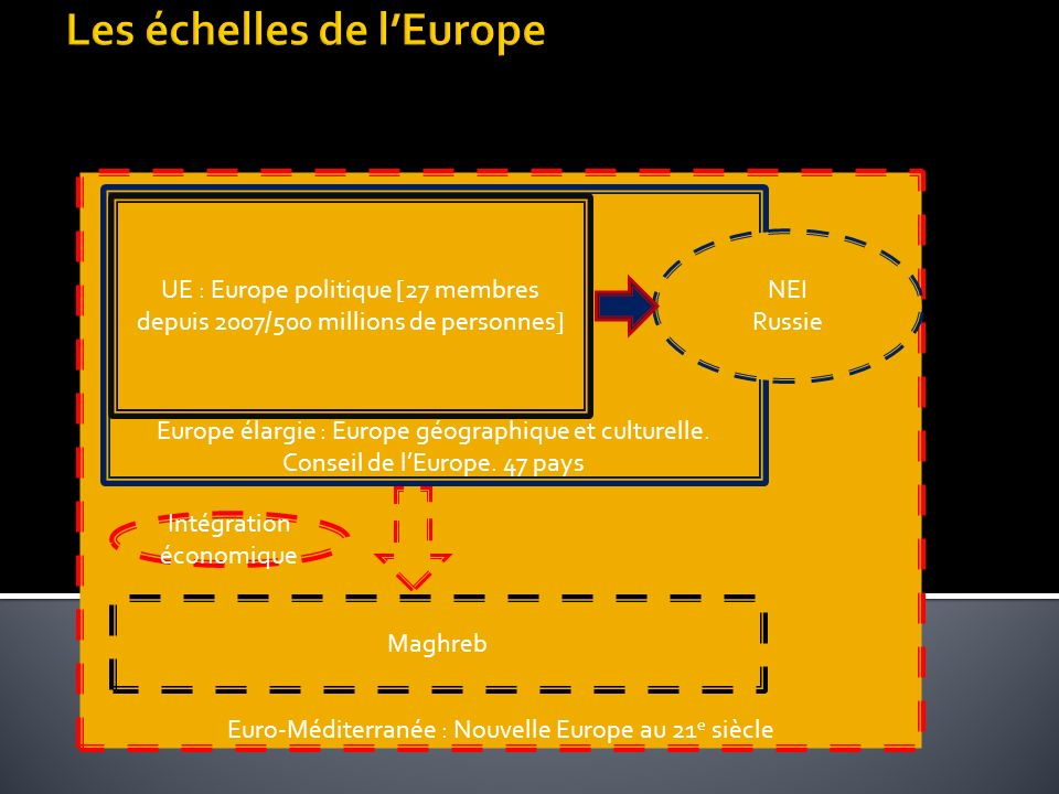 Euro-Méditerranée : Nouvelle Europe au 21 e siècle Europe élargie : Europe géographique et culturelle. Conseil de lEurope. 47 pays UE : Europe politiq