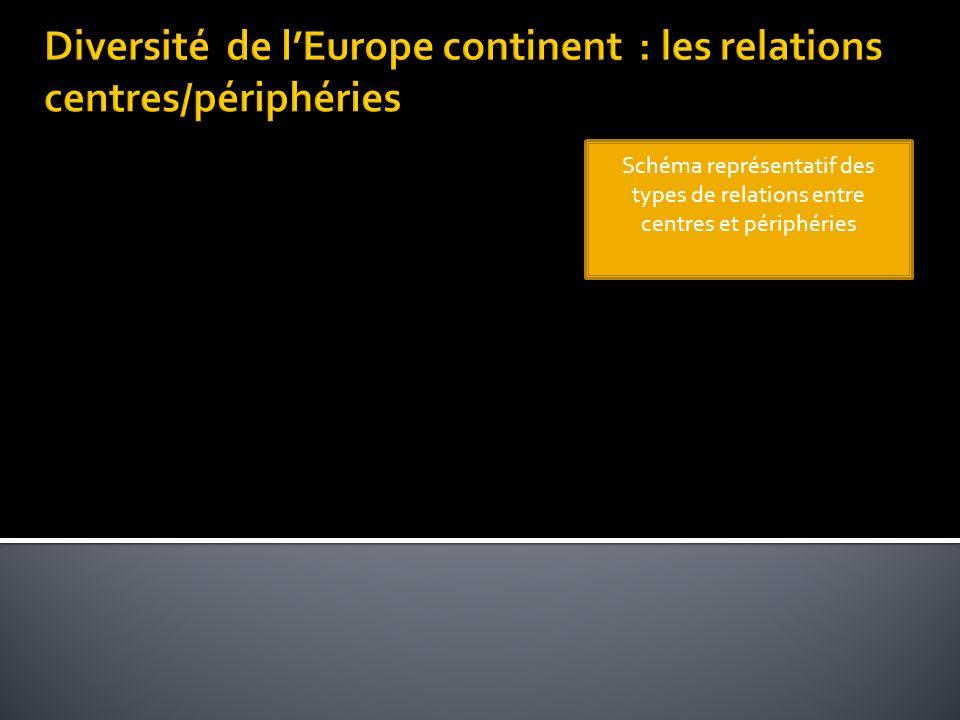 Schéma représentatif des types de relations entre centres et périphéries