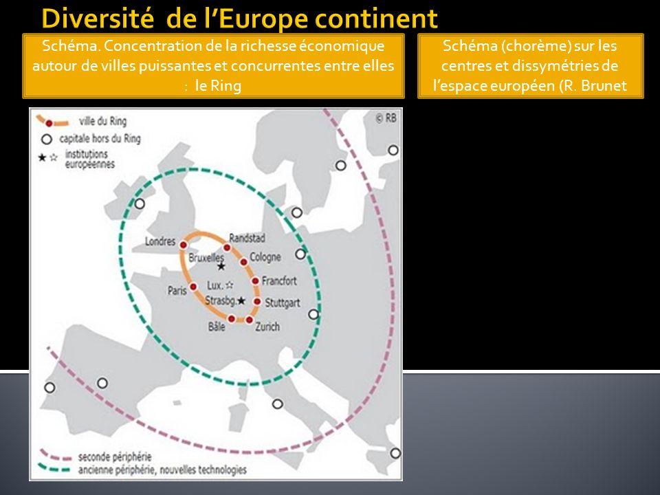 Schéma. Concentration de la richesse économique autour de villes puissantes et concurrentes entre elles : le Ring Schéma (chorème) sur les centres et