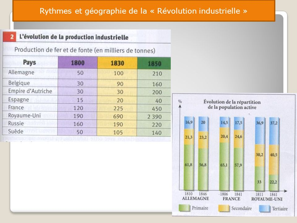 Rythmes et géographie de la « Révolution industrielle »