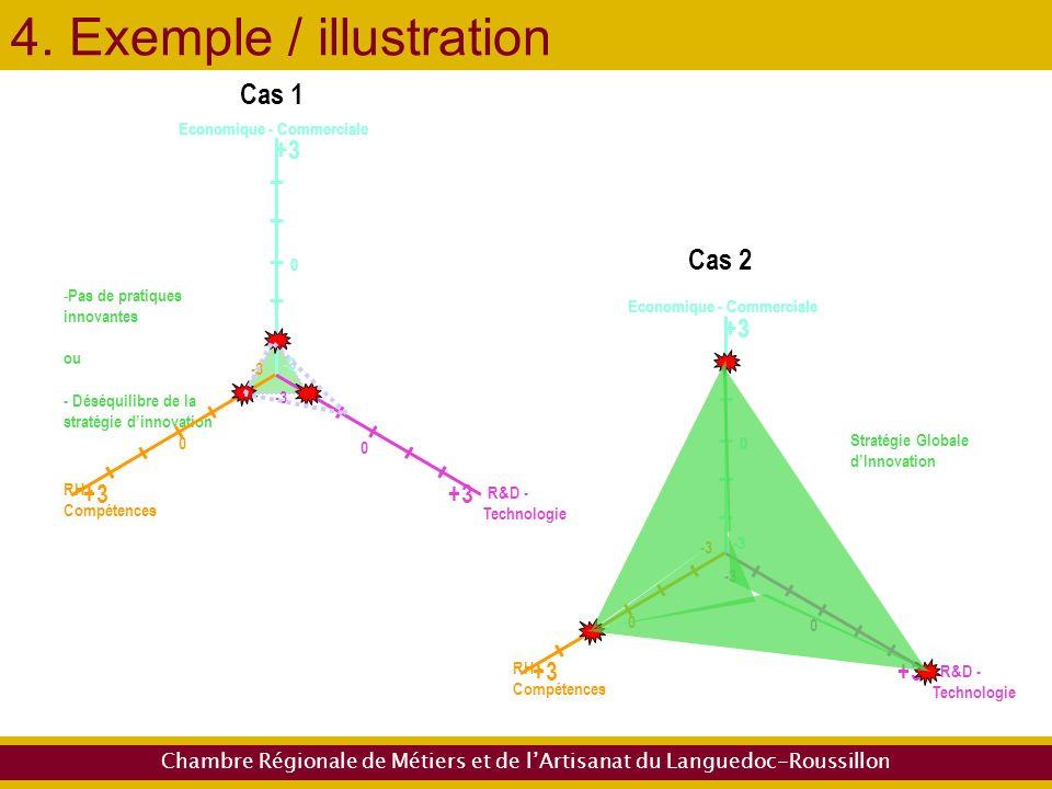 Chambre Régionale de Métiers et de lArtisanat du Languedoc-Roussillon 4.