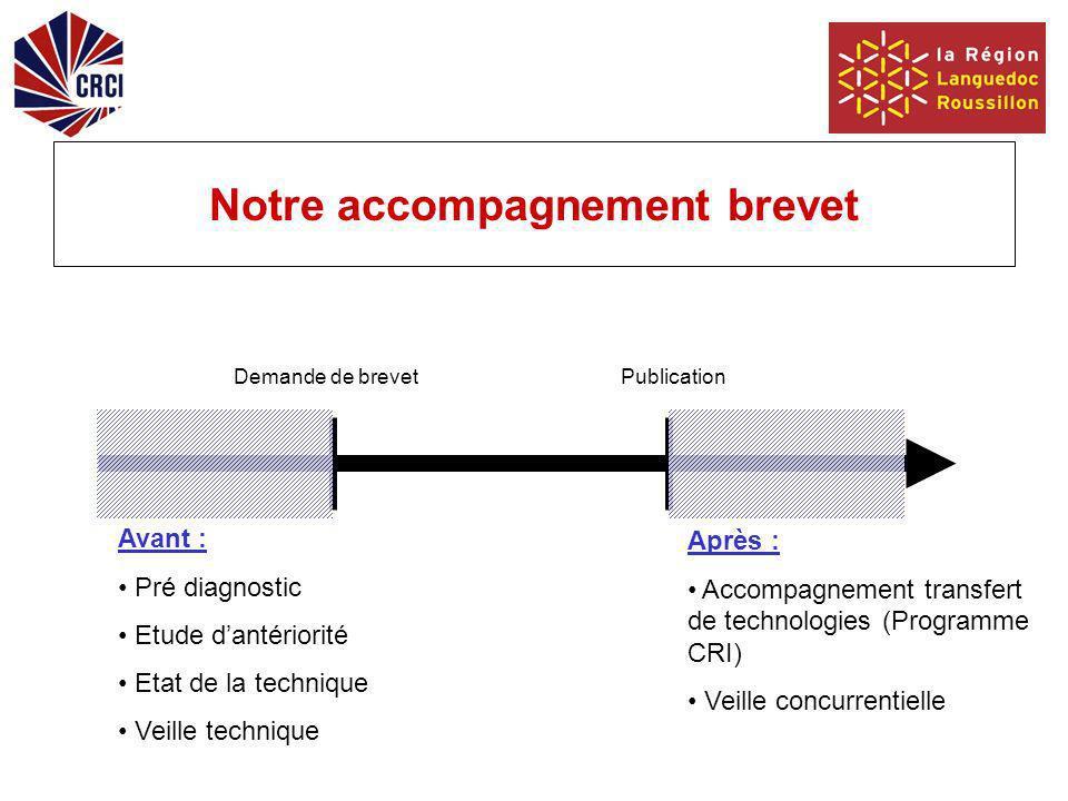 Notre accompagnement brevet Demande de brevetPublication Avant : Pré diagnostic Etude dantériorité Etat de la technique Veille technique Après : Accompagnement transfert de technologies (Programme CRI) Veille concurrentielle