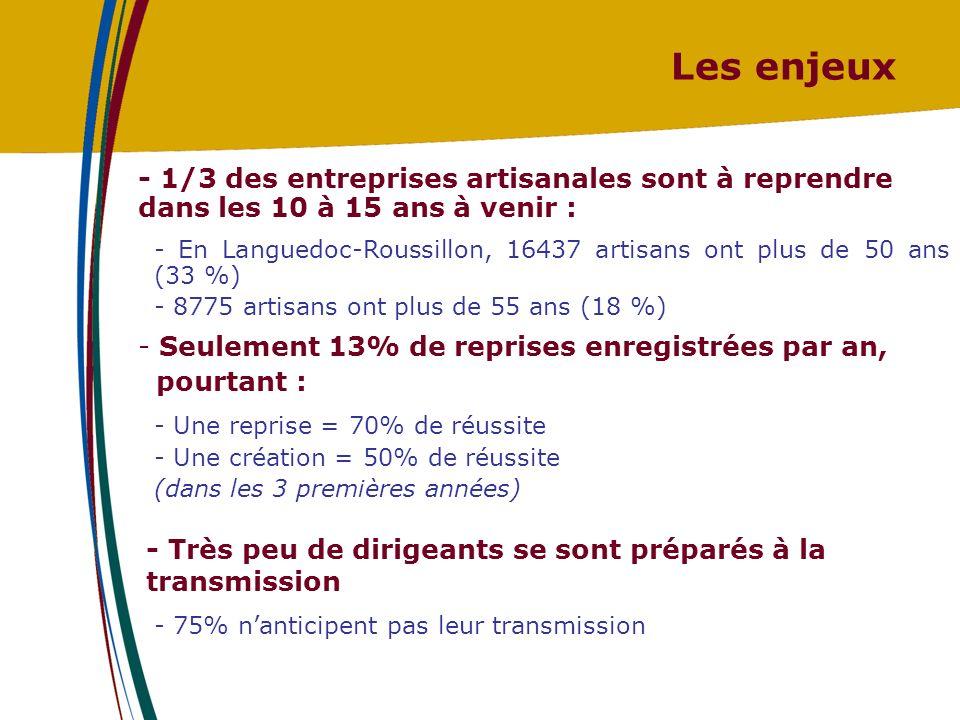 Les enjeux - 1/3 des entreprises artisanales sont à reprendre dans les 10 à 15 ans à venir : - En Languedoc-Roussillon, 16437 artisans ont plus de 50 ans (33 %) - 8775 artisans ont plus de 55 ans (18 %) - Seulement 13% de reprises enregistrées par an, pourtant : - Une reprise = 70% de réussite - Une création = 50% de réussite (dans les 3 premières années) - Très peu de dirigeants se sont préparés à la transmission - 75% nanticipent pas leur transmission