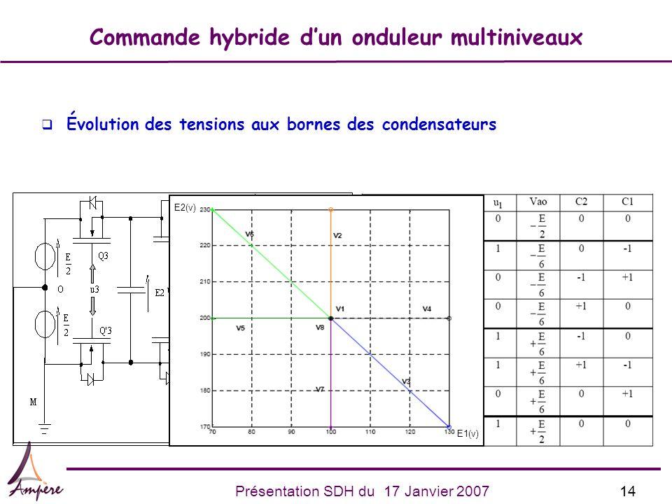 14Présentation SDH du 17 Janvier 2007 Commande hybride dun onduleur multiniveaux q Évolution des tensions aux bornes des condensateurs E1(v) E2(v)