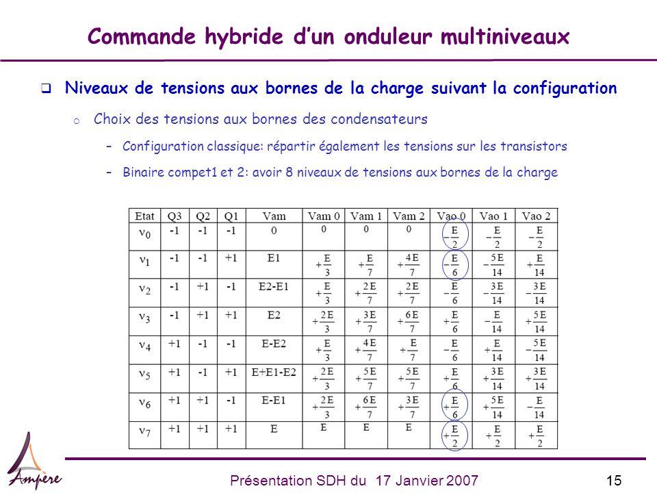 15Présentation SDH du 17 Janvier 2007 Commande hybride dun onduleur multiniveaux q Niveaux de tensions aux bornes de la charge suivant la configuratio
