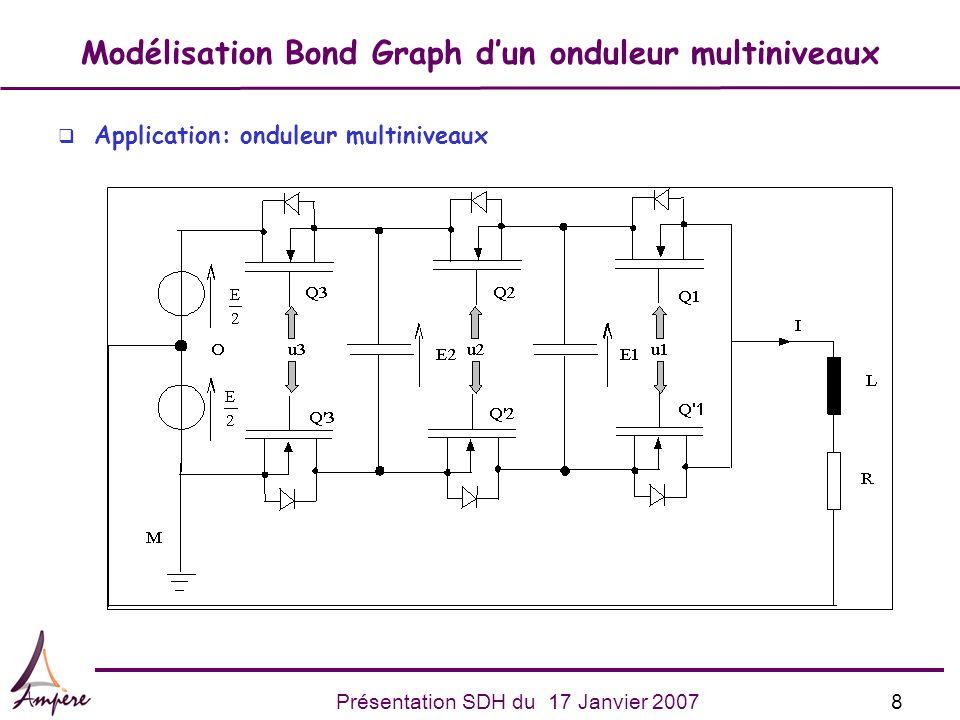 9Présentation SDH du 17 Janvier 2007 Modélisation Bond Graph dun onduleur multiniveaux q Objectif: représentation générale des modes de configurations q Configuration de référence: maximiser les éléments de stockage en causalité intégrale: u1=u2=u3 =0