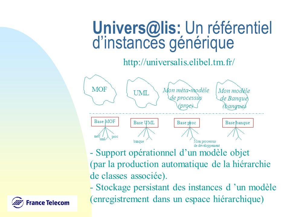 Univers@lis: Un référentiel dinstances générique http://universalis.elibel.tm.fr/ - Support opérationnel dun modèle objet (par la production automatiq