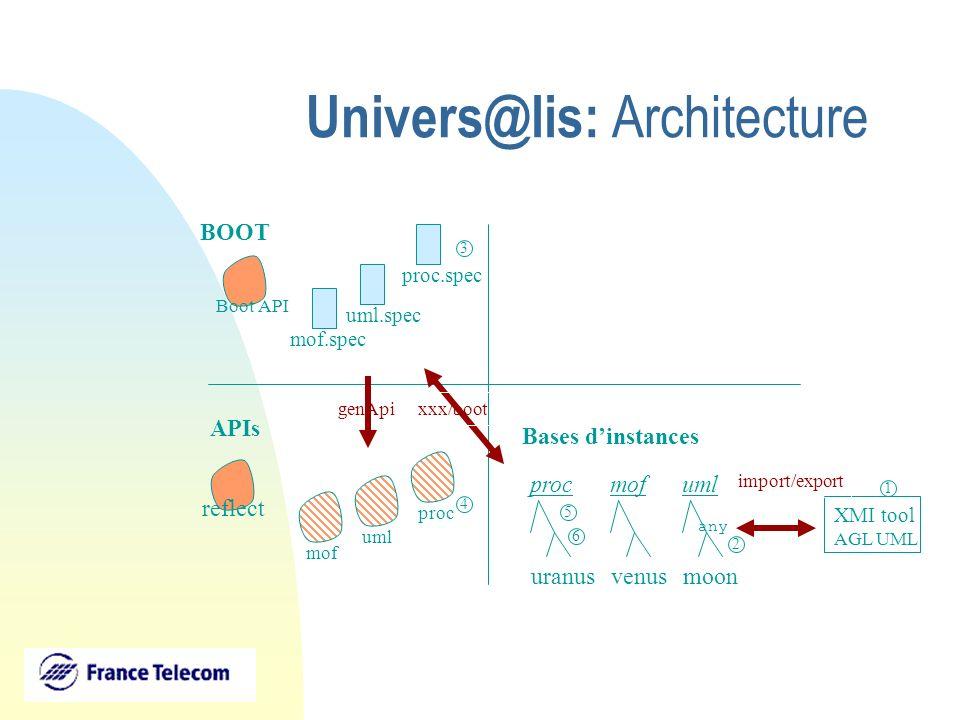 Univers@lis: Architecture BOOT APIs Bases dinstances reflect mof.spec mof XMI tool AGL UML genApi xxx/boot import/export uml.spec uml venus mof proc.s
