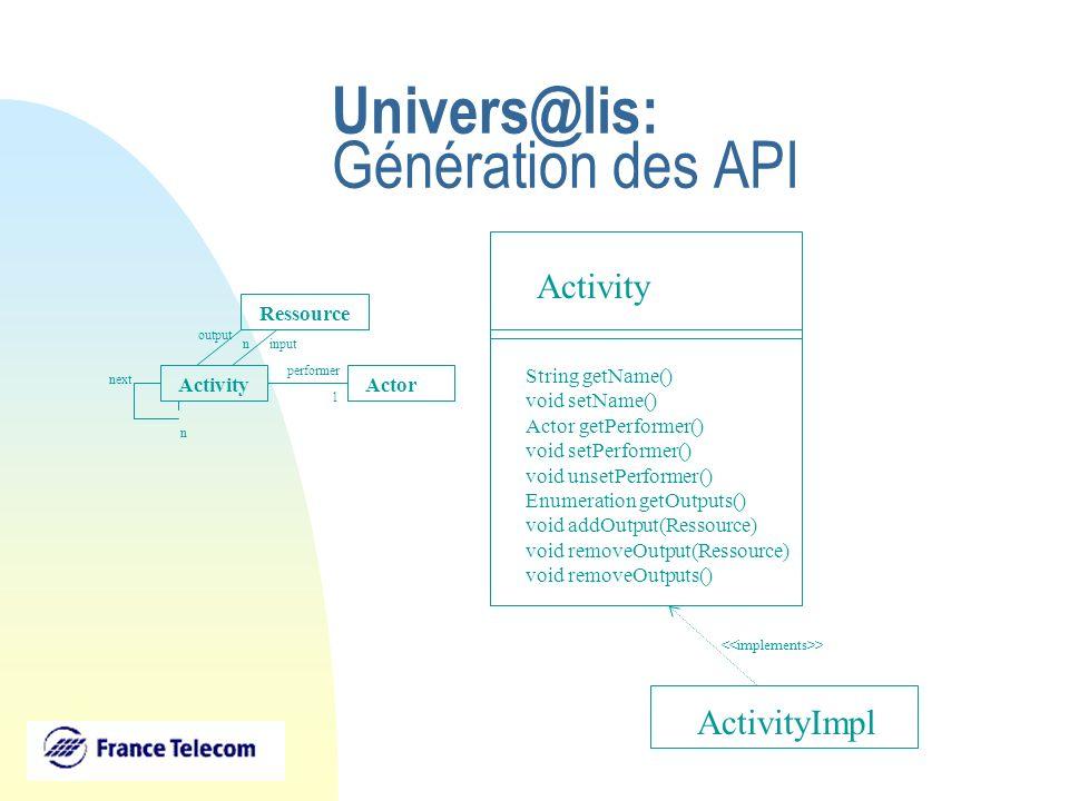 Univers@lis: Génération des API ActivityActor performer 1 Ressource output input next n Activity String getName() void setName() Actor getPerformer()