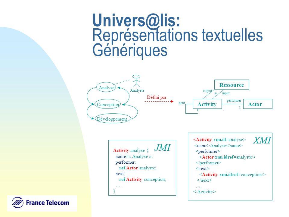 Univers@lis: Représentations textuelles Génériques ActivityActor performer 1 Ressource output input next n Activity analyse { name=« Analyse »; perfor