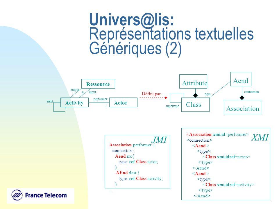 Univers@lis: Représentations textuelles Génériques (2) ActivityActor performer 1 Ressource output input next n Association performer { connection: Aen