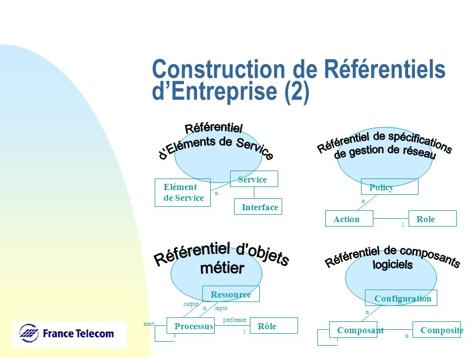Construction de Référentiels dEntreprise (2) ProcessusRôle performer 1 Ressource output input next n ComposantComposite n Configuration n ActionRole 1