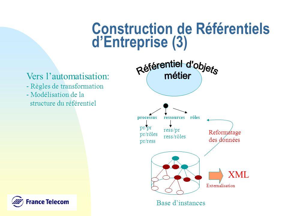 Construction de Référentiels dEntreprise (3) Base dinstances processusrôlesressources pr/pr pr/rôles pr/ress ress/pr ress/rôles Reformatage des donnée