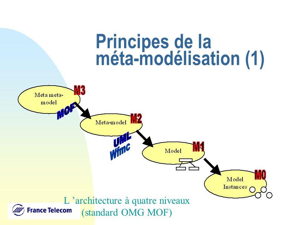 Principes de la méta-modélisation (1) L architecture à quatre niveaux (standard OMG MOF)