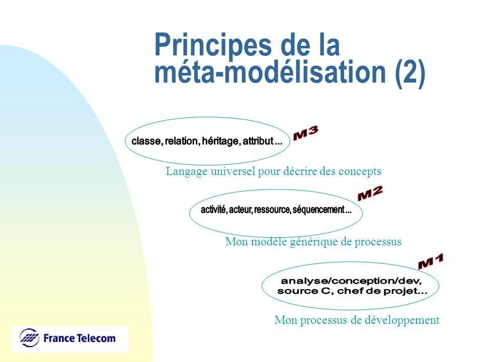 Principes de la méta-modélisation (3) Analyse Conception Developpement Analyste Mon processus de développement Analyse:Activité Conception: Activité Analyste:Acteur ActivitéActeur réaliséPar 1 Ressource produit consomme suivant