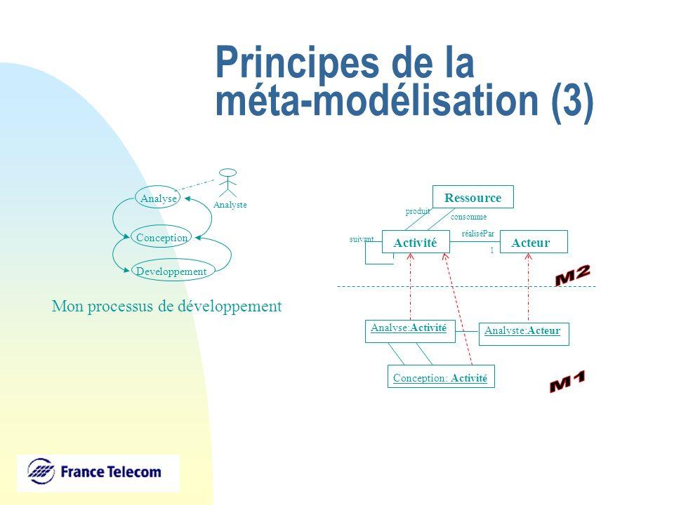 Principes de la méta-modélisation (4) ActivitéActeur réaliséPar 1 Ressource produit consomme suivantt Activité:Classe Acteur: Classe réaliséPar:Association Mon modèle générique de processus : Rôle Classe Association Attribut Rôle type hérite