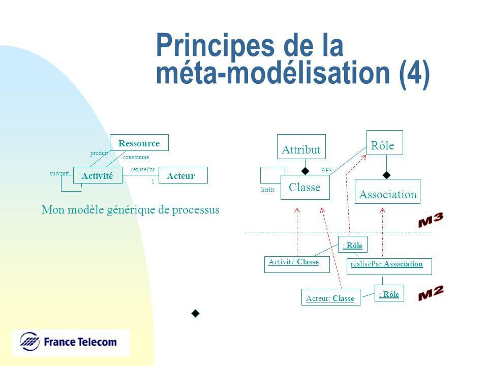 Principes de la méta-modélisation (4) ActivitéActeur réaliséPar 1 Ressource produit consomme suivantt Activité:Classe Acteur: Classe réaliséPar:Associ