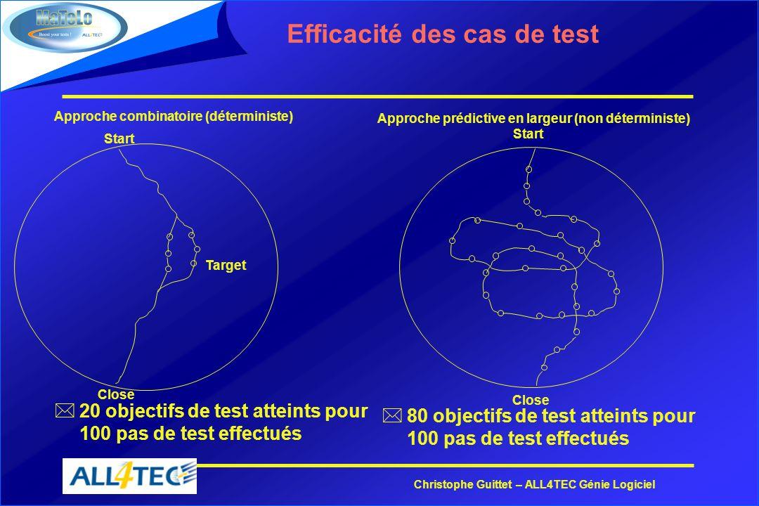 Christophe Guittet – ALL4TEC Génie Logiciel Efficacité des cas de test *20 objectifs de test atteints pour 100 pas de test effectués Start Target Clos
