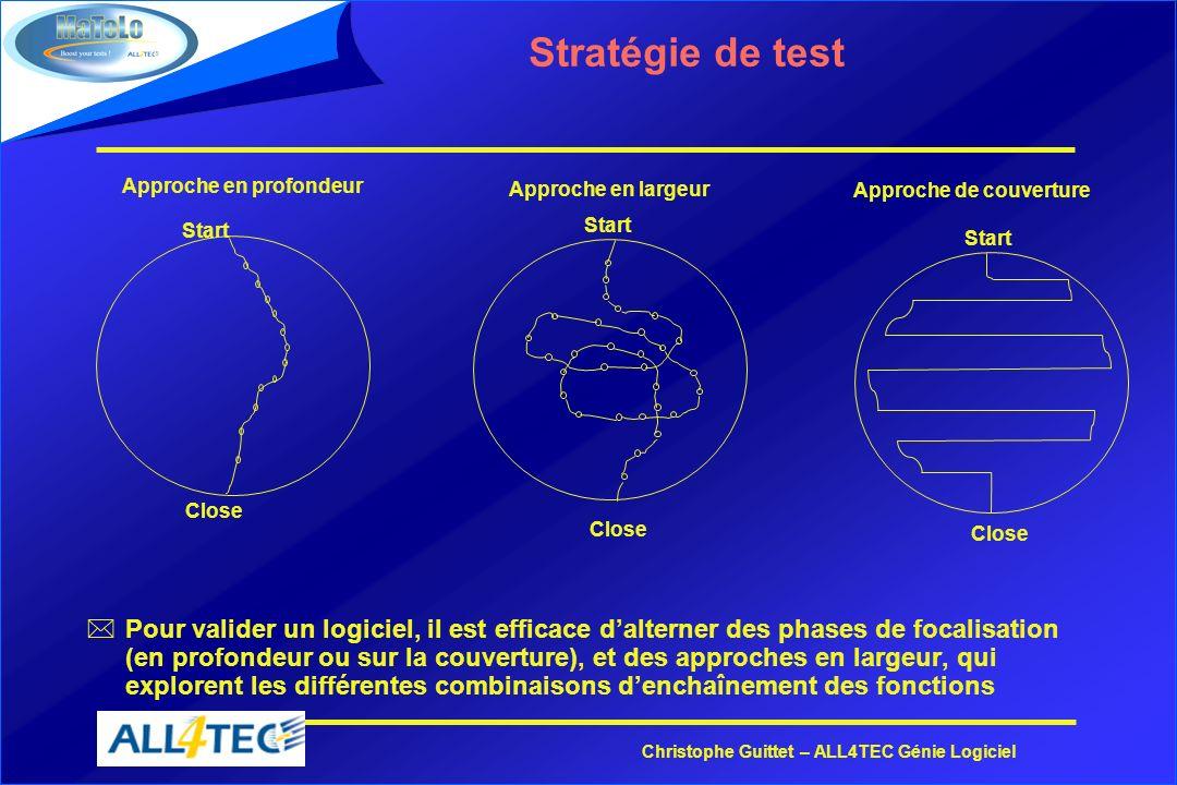 Christophe Guittet – ALL4TEC Génie Logiciel Stratégie de test *Pour valider un logiciel, il est efficace dalterner des phases de focalisation (en prof