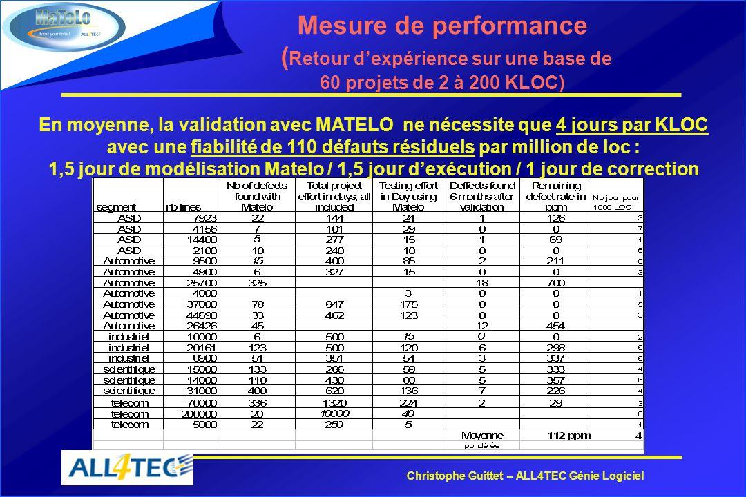 Christophe Guittet – ALL4TEC Génie Logiciel Mesure de performance ( Retour dexpérience sur une base de 60 projets de 2 à 200 KLOC) En moyenne, la vali