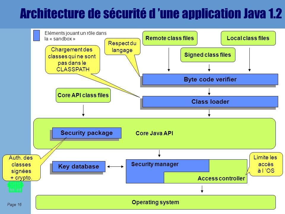 Page 16 Architecture de sécurité d une application Java 1.2 Remote class filesLocal class files Signed class files Byte code verifier Class loader Cor