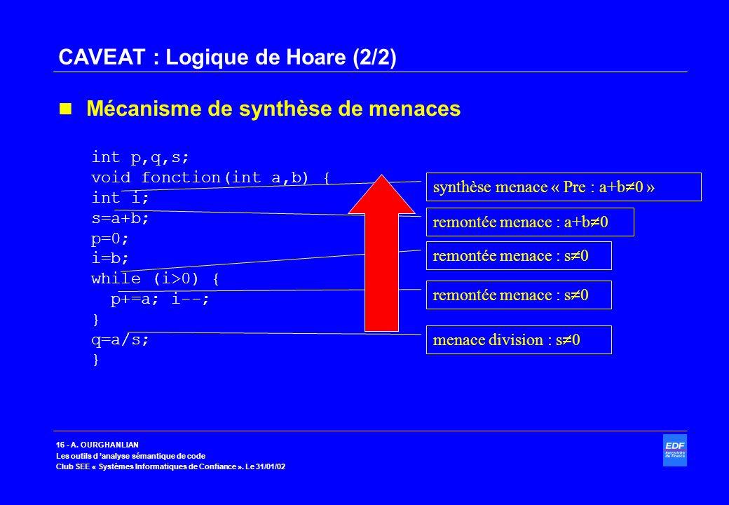 16 - A. OURGHANLIAN Les outils d analyse sémantique de code Club SEE « Systèmes Informatiques de Confiance ». Le 31/01/02 CAVEAT : Logique de Hoare (2