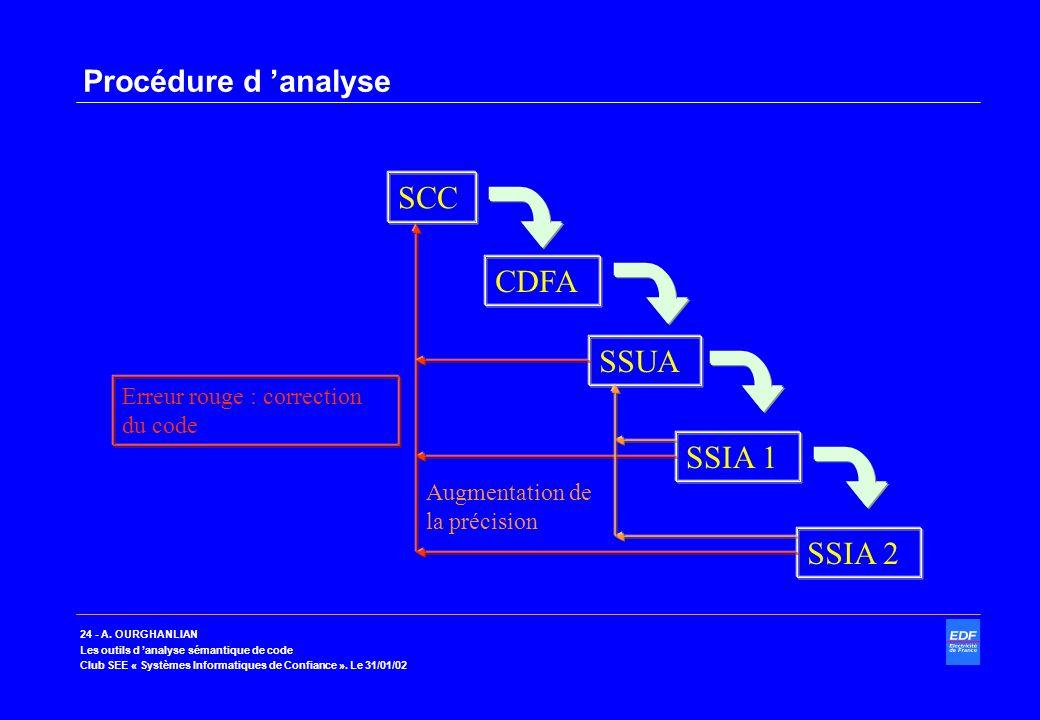 24 - A. OURGHANLIAN Les outils d analyse sémantique de code Club SEE « Systèmes Informatiques de Confiance ». Le 31/01/02 Procédure d analyse SCC CDFA
