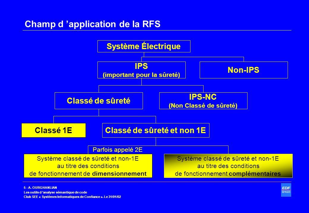 5 - A. OURGHANLIAN Les outils d analyse sémantique de code Club SEE « Systèmes Informatiques de Confiance ». Le 31/01/02 Champ d application de la RFS