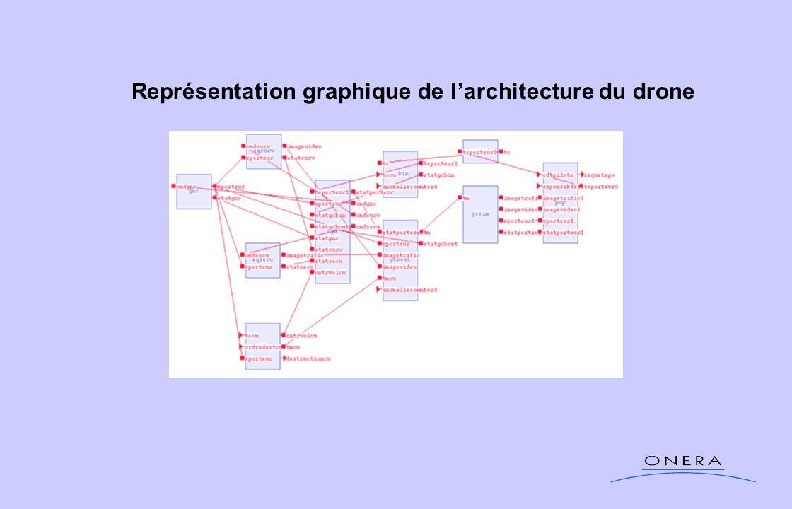 Représentation graphique de larchitecture du drone