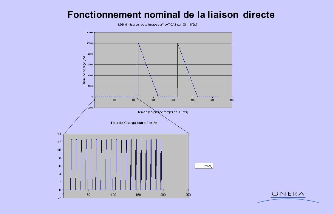 Fonctionnement nominal de la liaison directe