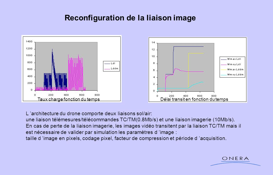 Reconfiguration de la liaison image L architecture du drone comporte deux liaisons sol/air: une liaison télémesures/télécommandes TC/TM(0.8Mb/s) et un