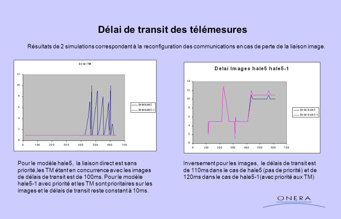 Délai de transit des télémesures Pour le modèle hale5, la liaison direct est sans priorité,les TM étant en concurrence avec les images de délais de tr