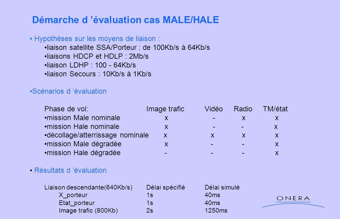 Démarche d évaluation cas MALE/HALE Hypothèses sur les moyens de liaison : liaison satellite SSA/Porteur : de 100Kb/s à 64Kb/s liaisons HDCP et HDLP :