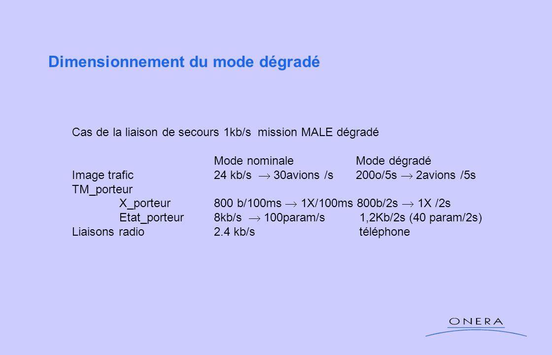 Dimensionnement du mode dégradé Cas de la liaison de secours 1kb/s mission MALE dégradé Mode nominaleMode dégradé Image trafic24 kb/s 30avions /s200o/