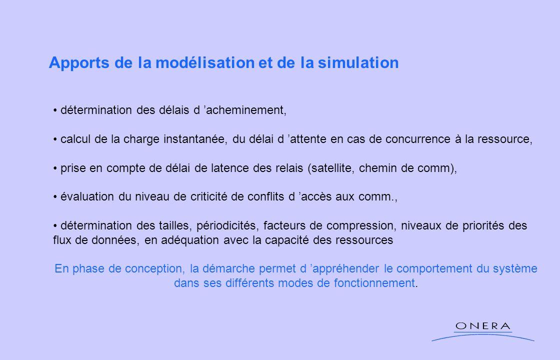 Apports de la modélisation et de la simulation détermination des délais d acheminement, calcul de la charge instantanée, du délai d attente en cas de