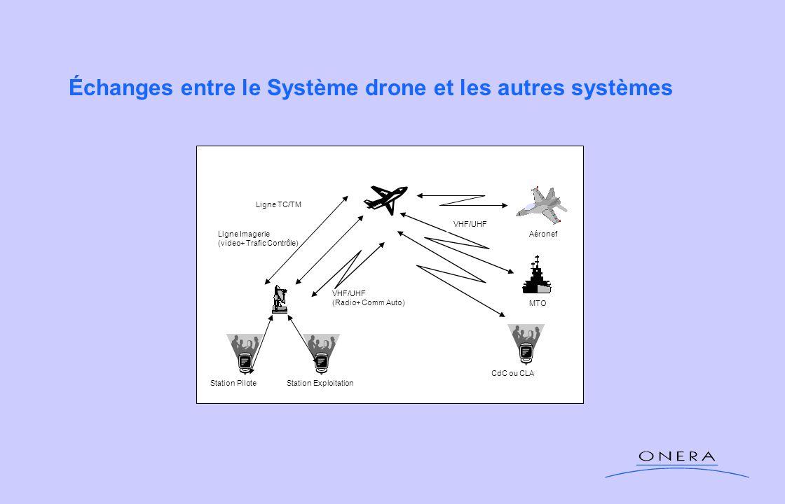 Échanges entre le Système drone et les autres systèmes Station PiloteStation Exploitation CdC ou CLA MTO Aéronef VHF/UHF Ligne TC/TM Ligne Imagerie (v