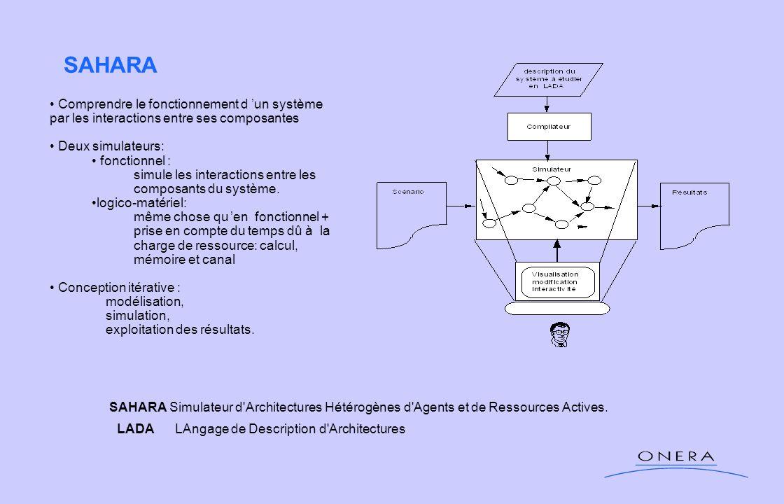 SAHARA SAHARA Simulateur d'Architectures Hétérogènes d'Agents et de Ressources Actives. LADA LAngage de Description d'Architectures Comprendre le fonc
