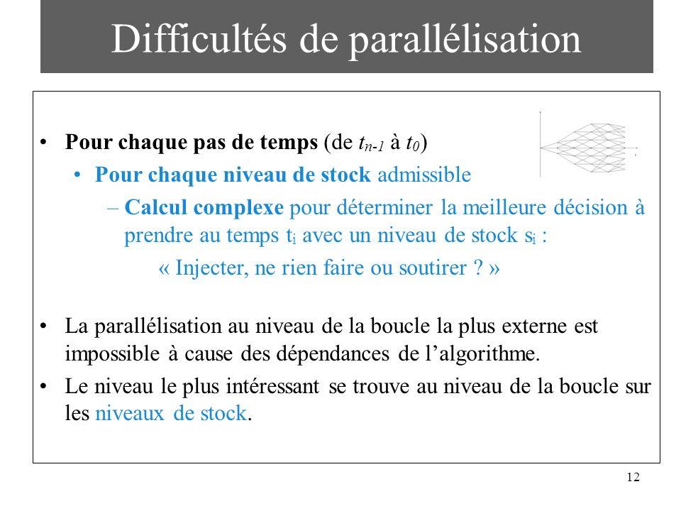 12 Difficultés de parallélisation Pour chaque pas de temps (de t n-1 à t 0 ) Pour chaque niveau de stock admissible –Calcul complexe pour déterminer l