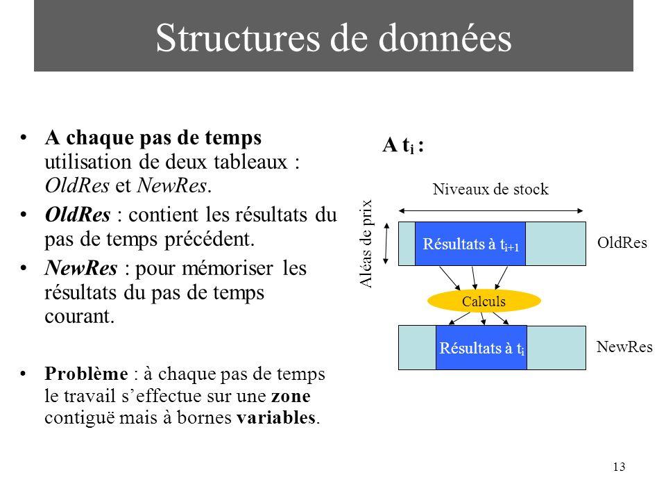 13 Structures de données A chaque pas de temps utilisation de deux tableaux : OldRes et NewRes. OldRes : contient les résultats du pas de temps précéd