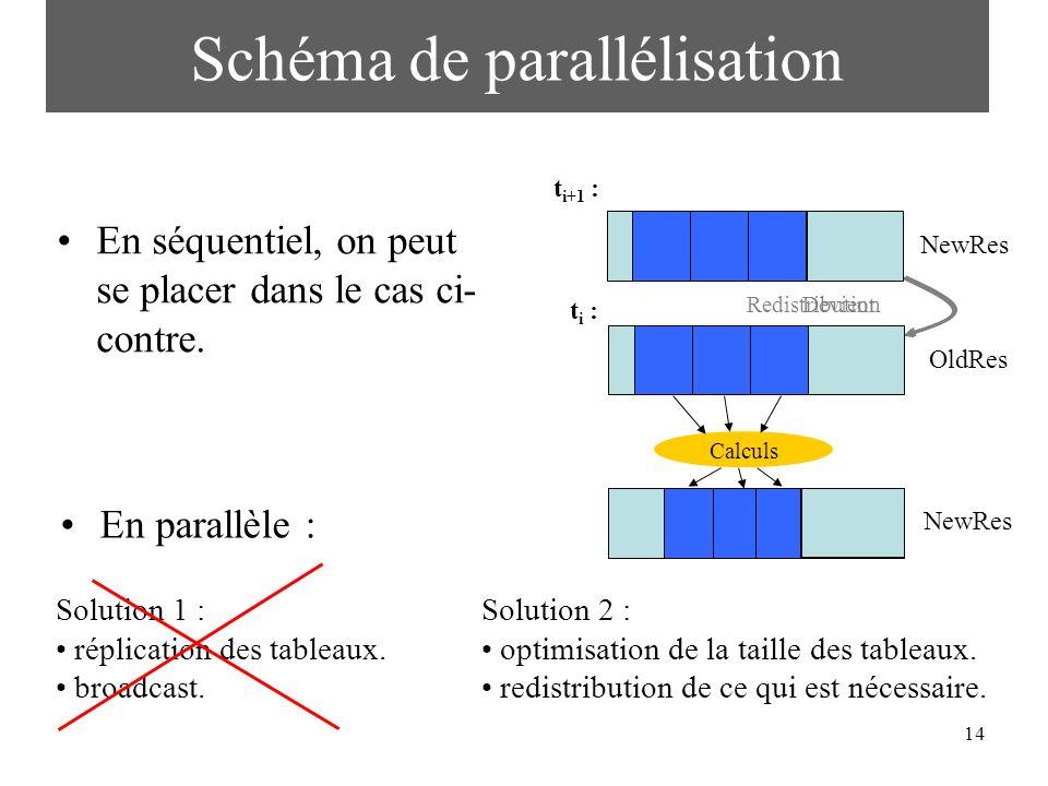 14 Devient Redistribution Schéma de parallélisation En séquentiel, on peut se placer dans le cas ci- contre. Solution 1 : réplication des tableaux. br