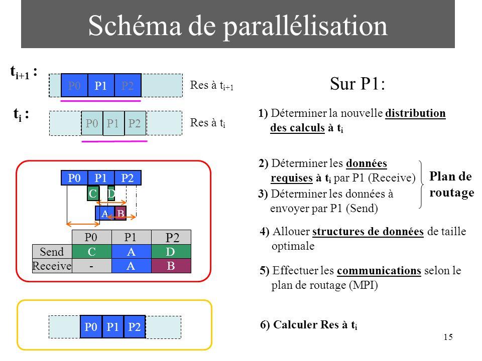 15 Schéma de parallélisation t i : t i+1 : P2P1P0 Res à t i+1 P1 P2 P0 P1 P2 P0 P2P1P0 P2P1P0 BA C D 1) Déterminer la nouvelle distribution des calcul