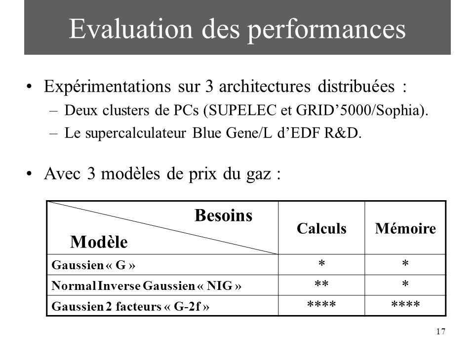 17 Evaluation des performances Expérimentations sur 3 architectures distribuées : –Deux clusters de PCs (SUPELEC et GRID5000/Sophia). –Le supercalcula