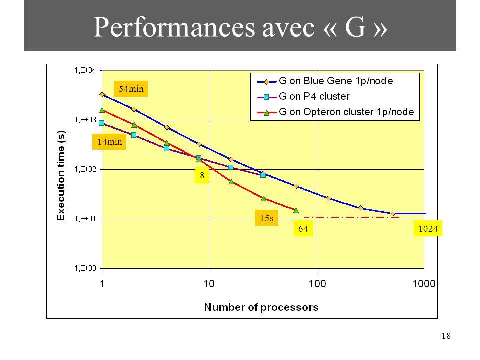 18 Performances avec « G » 8 15s 641024 54min 14min
