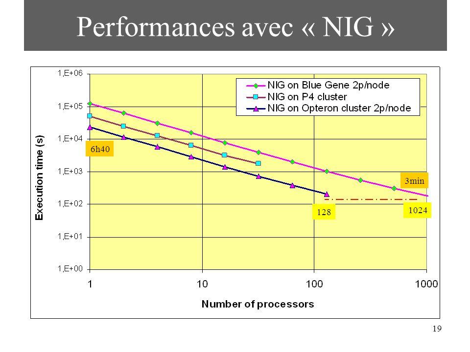 19 Performances avec « NIG » 128 1024 3min 6h40