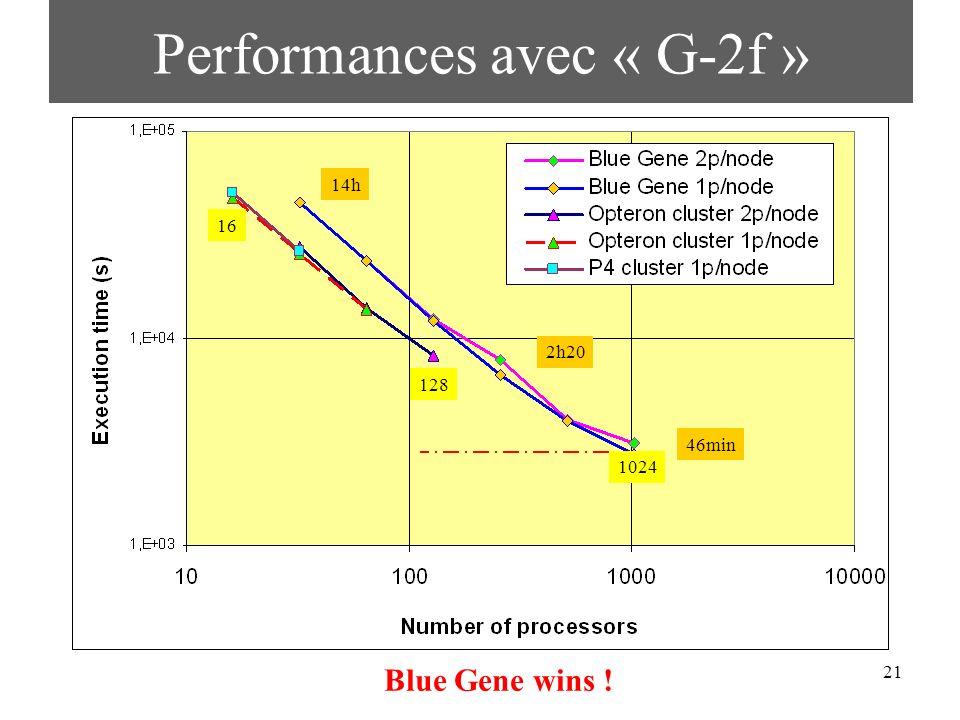 21 Performances avec « G-2f » Blue Gene wins ! 128 1024 16 14h 2h20 46min