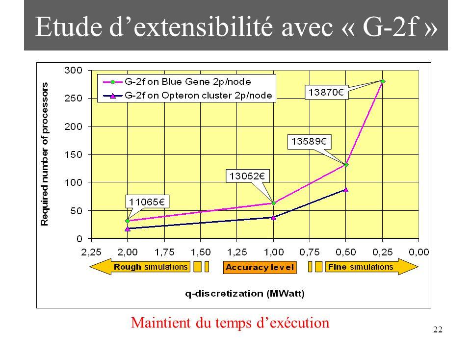 22 Etude dextensibilité avec « G-2f » Maintient du temps dexécution
