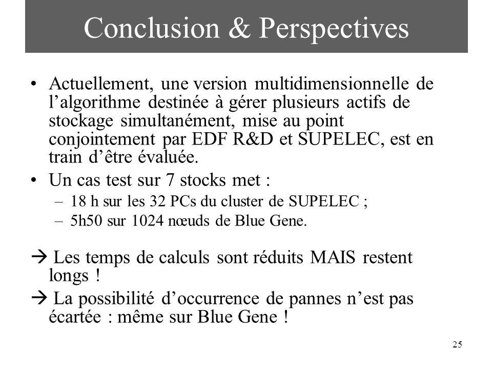 25 Conclusion & Perspectives Actuellement, une version multidimensionnelle de lalgorithme destinée à gérer plusieurs actifs de stockage simultanément,